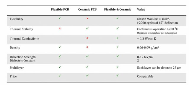 Table 1: A comparison Between Flexible Ceramic PCB and Traditional PCB.