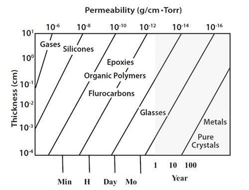 Figure 2: Moisture permeability across different materials [3].
