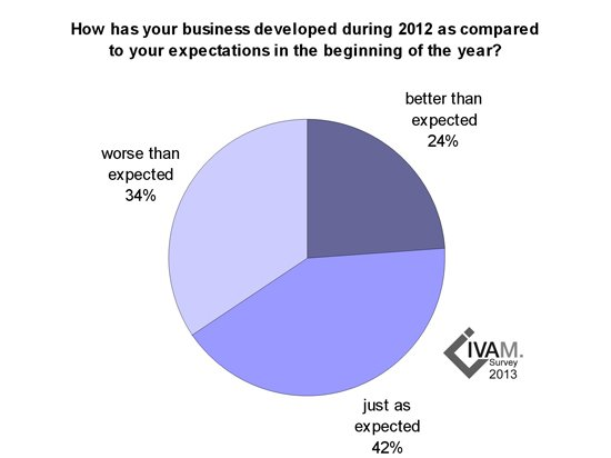 Ivam survey