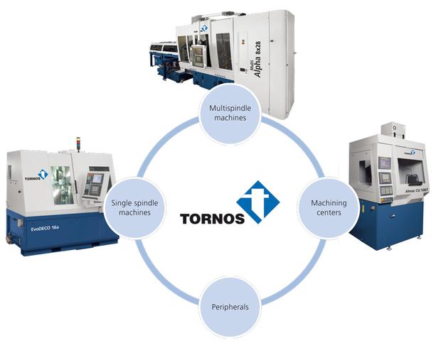 Tornos-Group-EN.png