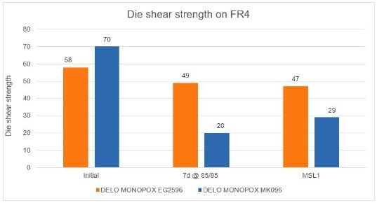 2020_08_18_EN_Die_shear_strength_on_FR4_MONOPOX_EG2596 re.jpg
