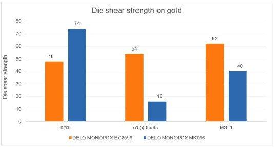 2020_08_18_EN_Die_shear_strength_on_gold_MONOPOX_EG2596 re.jpg