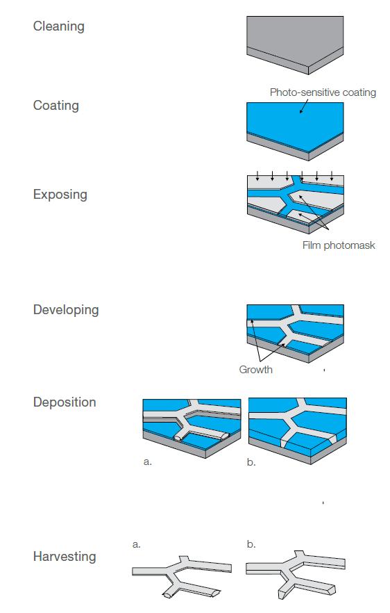 Image 6 Electroforming-process.PNG