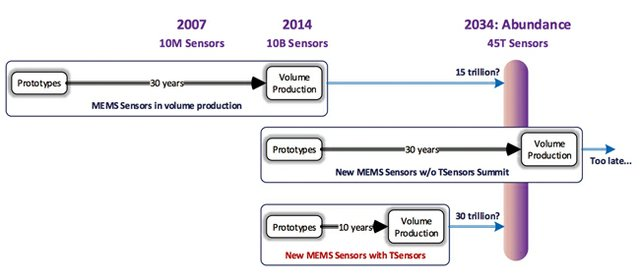 Trillion-Sensors-figure-2.jpg